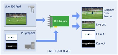 pr-delta-key-live-3g-hd-sd-sdi-keyer-1-.jpg