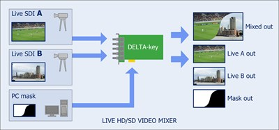 pr-delta-key-live-3g-hd-sd-sdi-video-mixer-1-.jpg